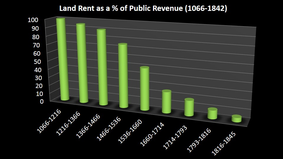 Land_rent_percentage